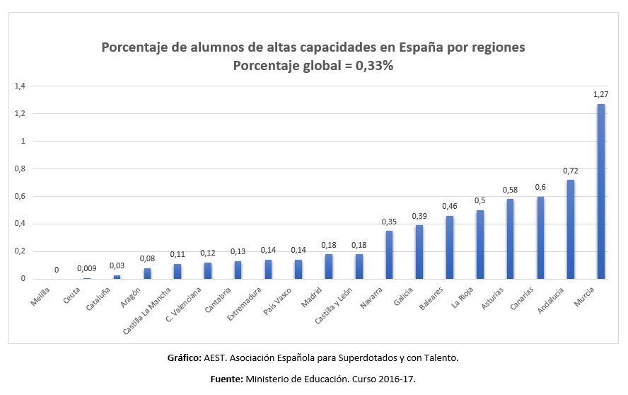 Gráfico de alumnos de AACC por CCAA 2016-17